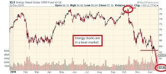 The Keystone Speculator Xle Energy Etf Daily Chart Bear