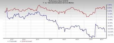 Is ATT T Mulling Over Selling Digital Life Platform Nasdaq Adorable AtT Stock Quote