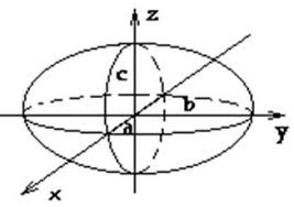 Реферат Поверхности второго порядка ru Сайт рефератов  Поверхности второго порядка