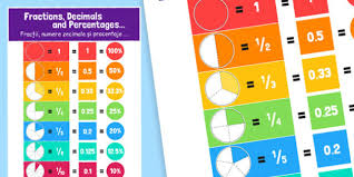 Fractions Decimals And Equivalents Display Poster Romanian