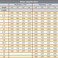 6 Inch I Beam Load Capacity Chart Beam Capacity Chart New Images Beam