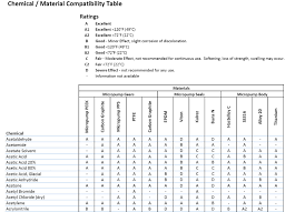 Teflon Compatibility Chart Useful Information On Pump Corrosion And Chemical Compatibility