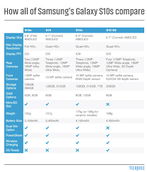 Galaxy Comparison Chart Why You Should Not Buy Samsung Galaxy S10 Viewpackages