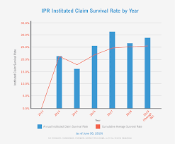 Calendar 2013 Through 2015 Special Report Ptab Ipr Stats Over Time For Q2 2019 Aia