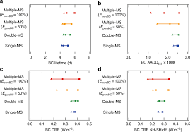 Black Carbon Radiative Effects Highly Sensitive To Emitted