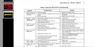 Clutch Troubleshooting Chart Autostick Troubleshooting Chart