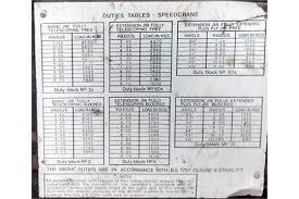 Coles 25 Ton Crane Load Chart Coles Iron Fairy Diesel Crane With Telescopic Slewing Boom