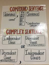 Complex Sentence Anchor Chart Compound And Complex Sentences Dependent And Independent