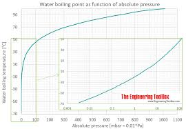 bp log water boiling points at vacuum pressure