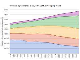 Economic Class Chart Longreads Rise Of Middle Class Jobs Real Birth Of The