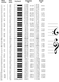 Piano Note Number Chart Note Names Midi Numbers And Frequencies