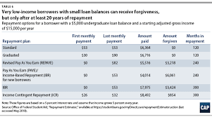 Addressing The 1 5 Trillion In Federal Student Loan Debt