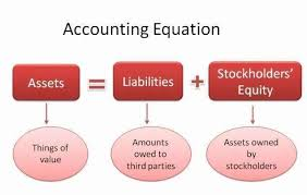 the accounting equation may be