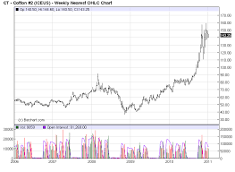 Cotton Commodity Price Chart Commodity Bull Market Jim Rogers Two Favorite Commodities