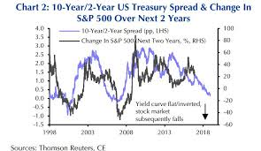 10 2 Year Treasury Yield Spread Chart Brace For A 15 Plunge In S P 500 Next Year If The Treasury