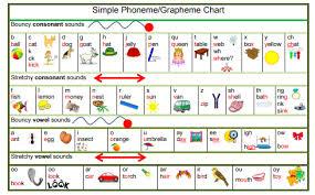 Phonemes And Graphemes Chart Phoneme Grapheme Charts Highland Literacy