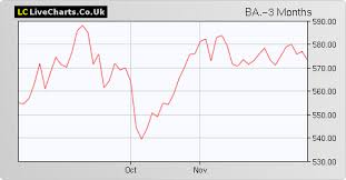 Ba Bae Systems Share Price With Ba Chart And Fundamentals