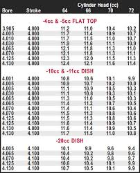 Sbc Compression Height Chart Specific Chevy 350 Compression Ratio Chart Compression Ratio