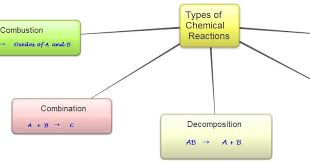 cbse papers questions answers mcq class 10 science ch1 chemical reactions equations
