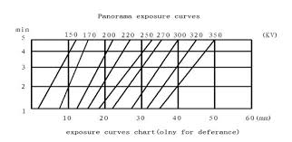 X Ray Exposure Chart For Steel 29mm Penetration Steel X Ray Machine 1 5kw Input For