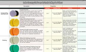 62 Actual Polishing Compound Color Chart