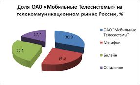 Коммерческая деятельность организации Управление маркетингом  На рисунке 4 изображена доля компании РТК Мобильные Телесистемы на телекоммуникационном рынке России
