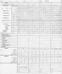 Temperature Pulse Respiration Chart Template 39 Logical Temperature Pulse Respiration Chart Template