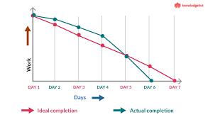 Insights On Sprint Burndown Chart Knowledgehut Medium