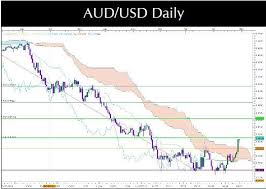 Aud Usd Reaching 23 Fibonacci Above Ichimoku Invest Diva