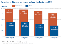 Nccp Basic Facts About Low Income Children