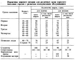 Гигиена питания Рефераты ru Таблица 7