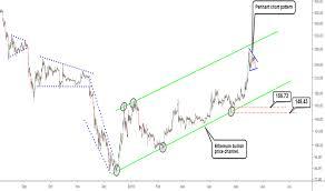 Coinbase Public Profile Rsi Chart Ethereum Ukk Ugm