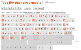 You won't find phonetic symbols on your computer's keyboard. How To Type Phonetic Symbols On A Computer Thomas Work Space