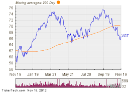 Vgt Etf Chart Noteworthy Etf Inflows Vgt Aapl V Ebay