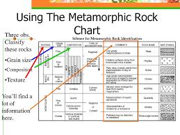 Metamorphic Rock Classification Chart Unit Ii Rocks And Minerals Ppt Download