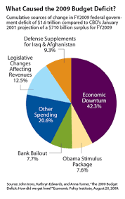 Federal Budget Pie Chart 2009 How I Learned To Stop Worrying And Love The Deficit