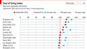 Annual Cost Of Living Increase Chart Daily Chart The Economist