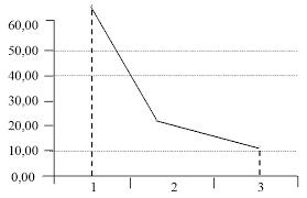 Зведення і групування матеріалів статистичного спостереження  Рис 2 Полігон розподілу організованих злочинних груп за тривалістю їхньої діяльності 2000 року