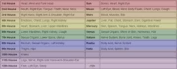 Health Astrology Chart Health Astrology Prediction Medical Astrology Forecast