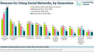 Social Media Usage Chart Why Do Different Generations Use Social Media Marketing