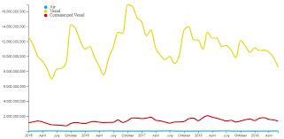 Line Chart With D3js Citysdk