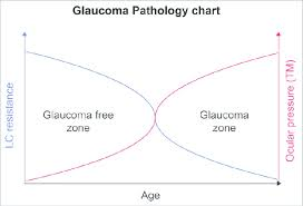 Lc Chart Glaucoma Pathology Chart The Figure Represents A Graph Of