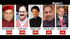 Master Pre Poll Results मसटर पर पल