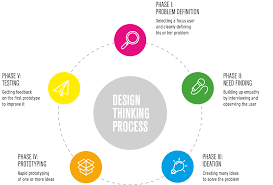 Design Thinking Process A Glimpse On Innovation How Do We Structure The Design
