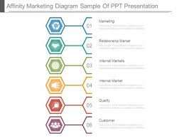 Affinity Marketing Diagram Sample Of Ppt Presentation Powerpoint