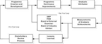 Mechanical Engineering Chart Flowchart Of Cqi For Mechanical Engineering Program