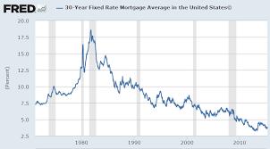 mortgage rate charts mortgage rate chart 2016 chart2 paketsusudomba co