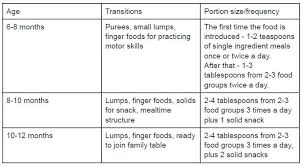 Baby Serving Size Chart How Much Kids Need To Eat Feeding Bytes