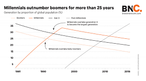 Baby Boom Chart How The Bursting Of Baby Boomer Bubble Could Be A Boon For