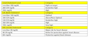 Good Cholesterol Versus Bad Cholesterol Map Member Blog